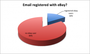ebay_emailregistered