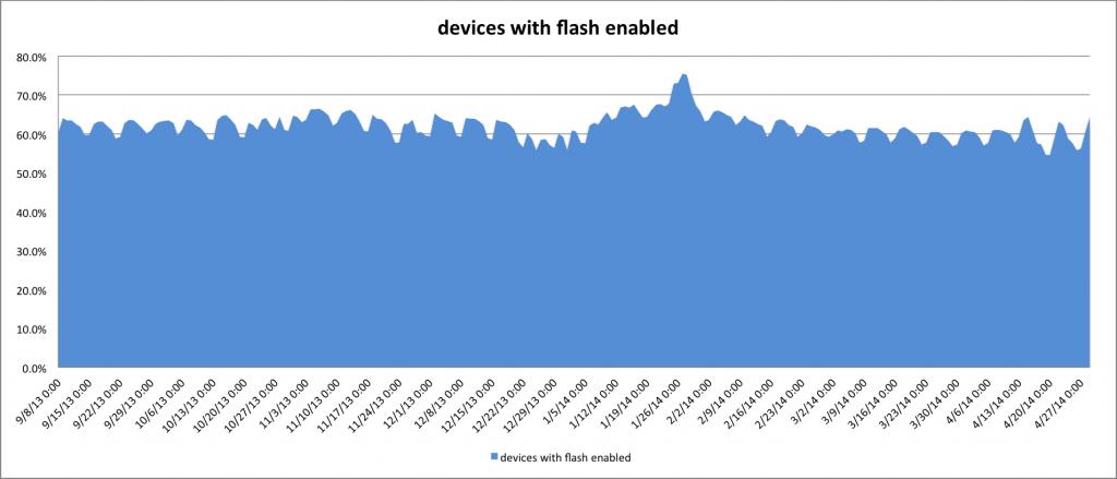 flash_percentage